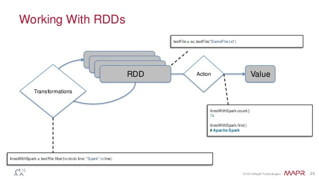 © 2014 MapR Technologies 25 Working With RDDs RDD RDD RDD RDD Transformations Action Value linesWithSpark = textFile.filte...