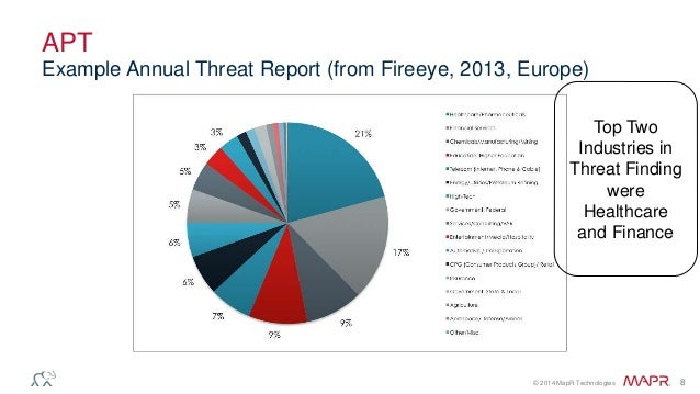 © 2014 MapR Technologies 8 APT Example Annual Threat Report (from Fireeye, 2013, Europe) Top Two Industries in Threat Find...
