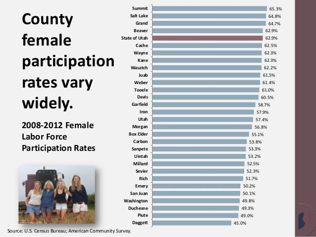 The women in the labor force in canada