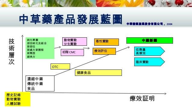 中草藥走向國際化需加強的方向 1) 西方國家缺乏中醫藥知識及觀念 2) 藥材缺乏標準化 3) 交叉污染 4) 污染:重金屬,農藥殘留 5) 優良品種 (GAP) ,製造規範 (GMP) ,臨床驗証 (GCP) 6) 媒體報導 7) 交流問題 8...