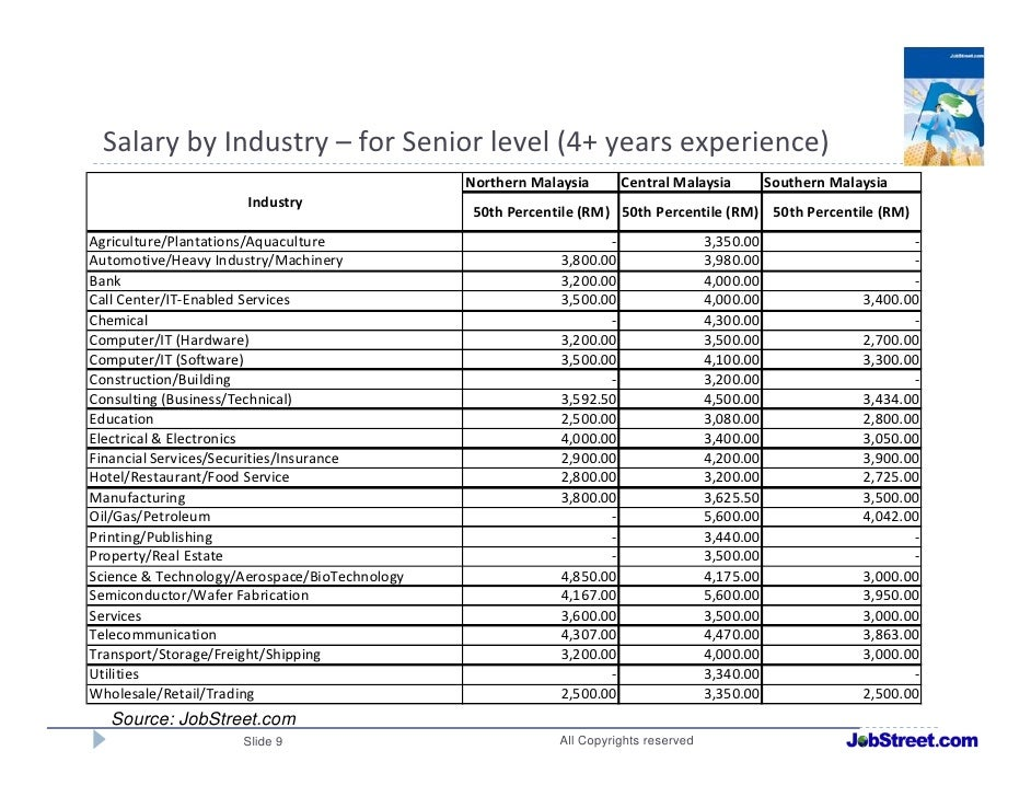 Career in Malaysia ICT (IT) sector