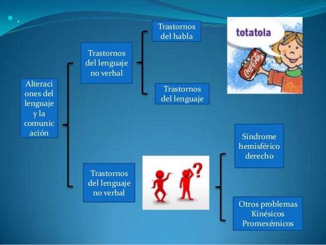  . Alteraci ones del lenguaje y la comunic ación Trastornos del lenguaje no verbal Trastornos del lenguaje no verbal Tras...