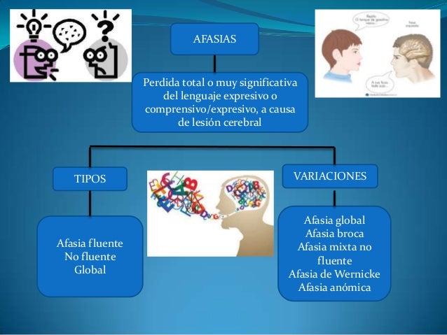  AFASIAS Perdida total o muy significativa del lenguaje expresivo o comprensivo/expresivo, a causa de lesión cerebral TIP...
