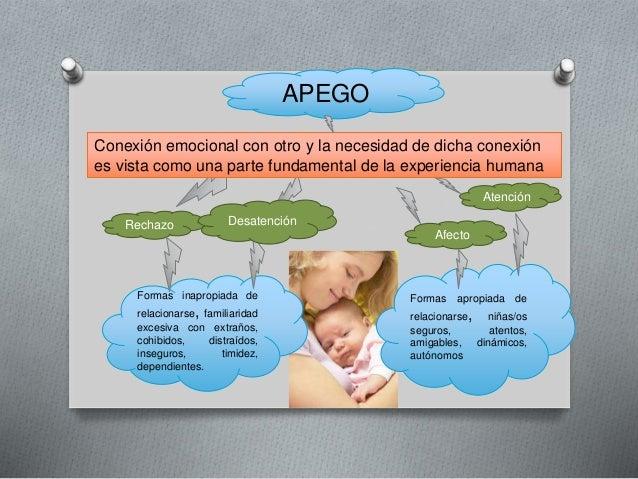 Proximidad:  Permite permanecer cerca  APEGO  Base segura: permite explorar  Refugio seguro: se puede  acudir para obtener...