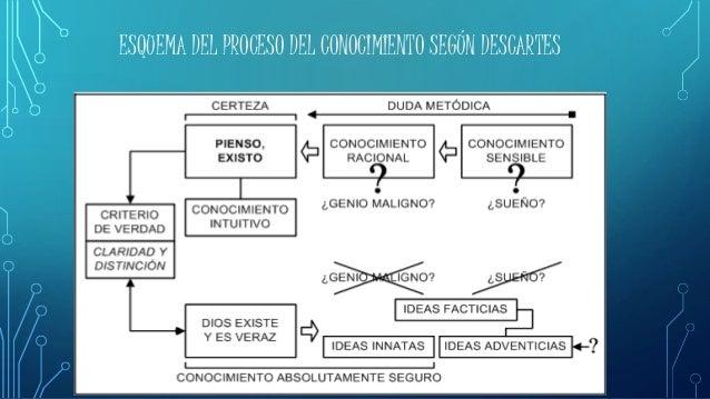 ESQUEMA DEL PROCESO DEL CONOCIMIENTO SEGÚN DESCARTES