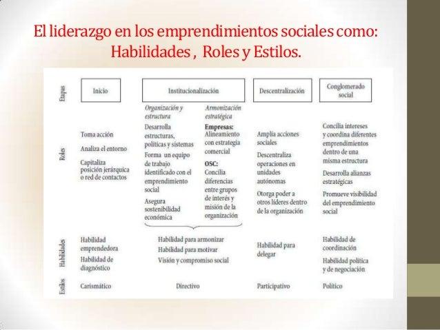 Elliderazgoenlosemprendimientossocialescomo:Habilidades, RolesyEstilos.