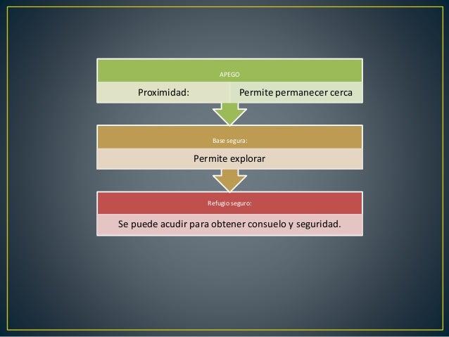 Ute problemas frecuentes del desarrollo apego y ansiedad Slide 2