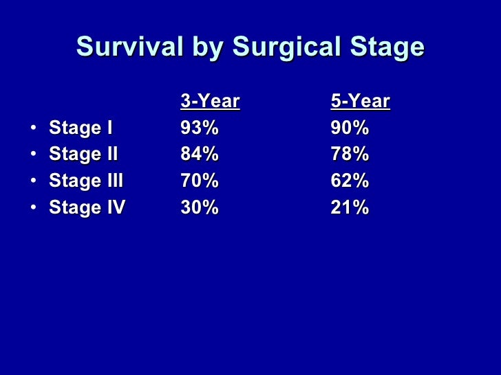 Survival by Surgical Stage <ul><li>3-Year 5-Year </li></ul><ul><li>Stage I 93% 90% </li></ul><ul><li>Stage II 84% 78% </li...