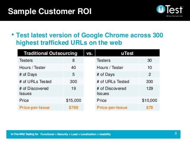 Sample Customer Roi Test