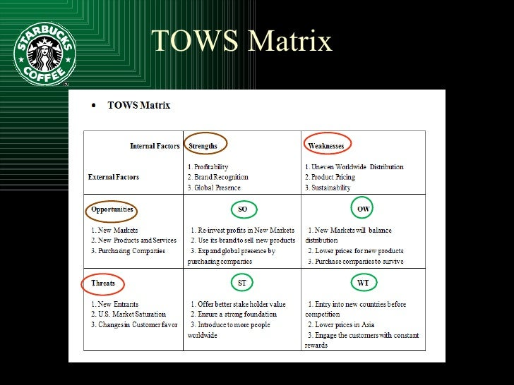 starbucks swot principles of management Prepare in summary form a swot analysis of the ' starbucks ' maintaining uncompromising principles , management, starbucks, swot newer post.