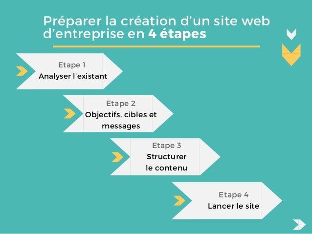 Préparer la création d'un site web d'entreprise en 4 étapes Etape 1 Analyser l'existant Etape 2 Objectifs, cibles et mess...