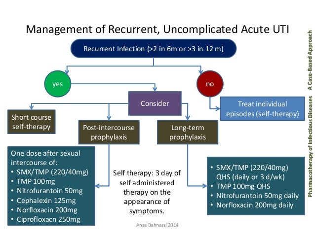 Uraniry tract infection