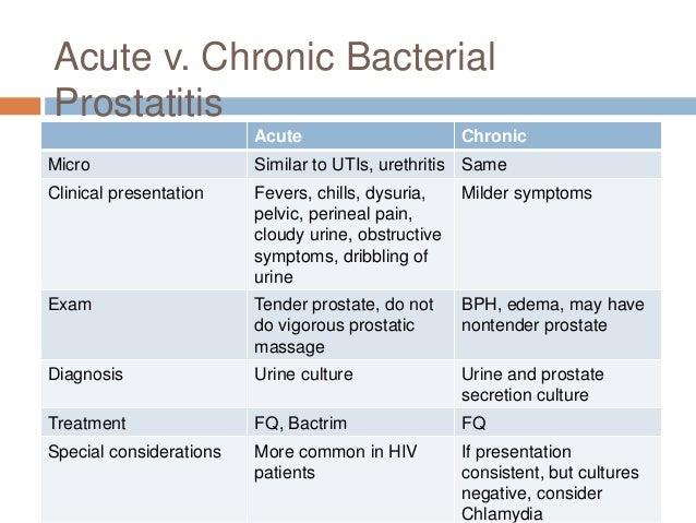 chronic bacterial prostatitis symptoms