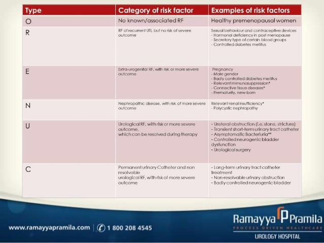 management of urinary tract infections  uti  in females