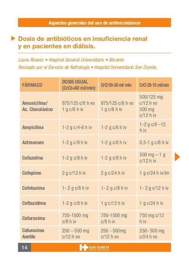 14 Aspectos generales del uso de antimicrobianos FÁRMACO DOSIS USUAL (CrCl>60 ml/min) CrCl59-30ml/min CrCl29-15ml/min Amox...