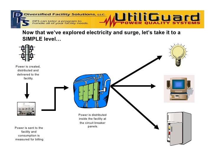 UtiliGuard Presentation Slide 2