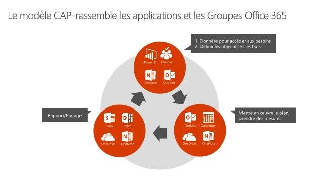 Liens Utiles Groupes de Communauté d'Apprentissage Professionnel (CAP) • Blog: https://blogs.office.com/2016/06/20/profess...