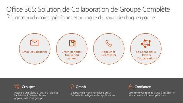 éponse aux besoins spécifiques et au mode de travail de chaque groupe Groupes Passez d'une tâche à l'autre à l'aide de l'a...