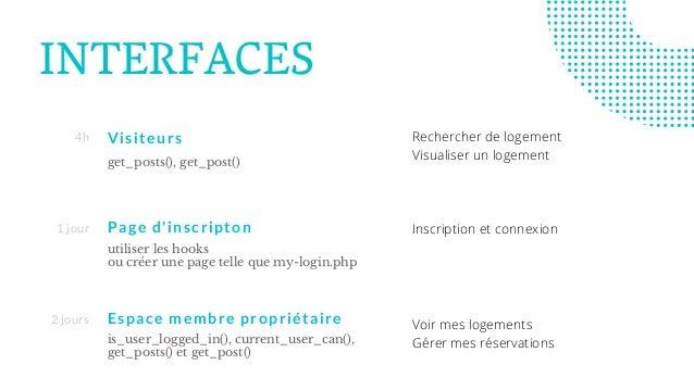 INTERFACES Visiteurs get_posts(), get_post() 4h Page d'inscripton utiliser les hooks ou créer une page telle que my-login....