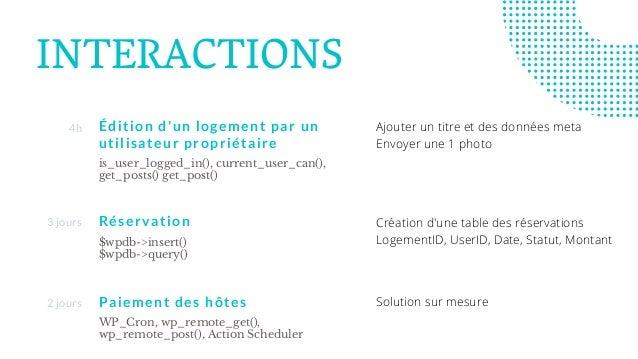 INTERACTIONS Édition d'un logement par un utilisateur propriétaire is_user_logged_in(), current_user_can(), get_posts() ge...