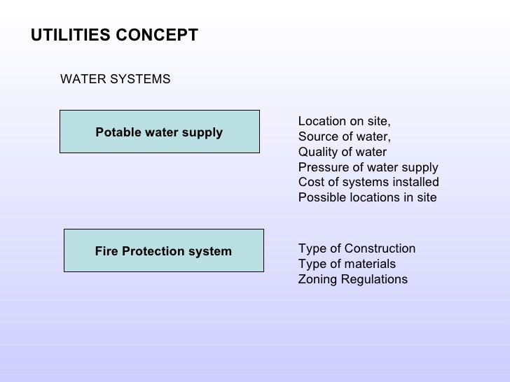 UTILITIES CONCEPT WATER SYSTEMS Potable water supply Fire Protection system Location on site,  Source of water,  Quality o...