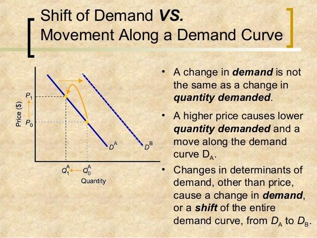 shift vs movement along demand curve