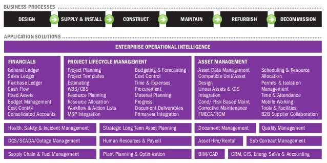 DESIGN SUPPLY &  INSTALL CONSTRUCT MAINTAIN REFURBISH DECOMMISSION  CORPORATE PERFORMANCE MANAGEMENT  FINANCIALS  General ...