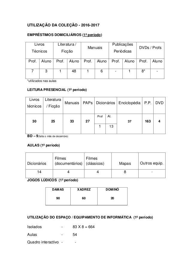 UTILIZAÇÃO DA COLEÇÃO - 2016-2017 EMPRÉSTIMOS DOMICILIÁRIOS (1º período) Livros Técnicos Literatura / Ficção Manuais Publi...