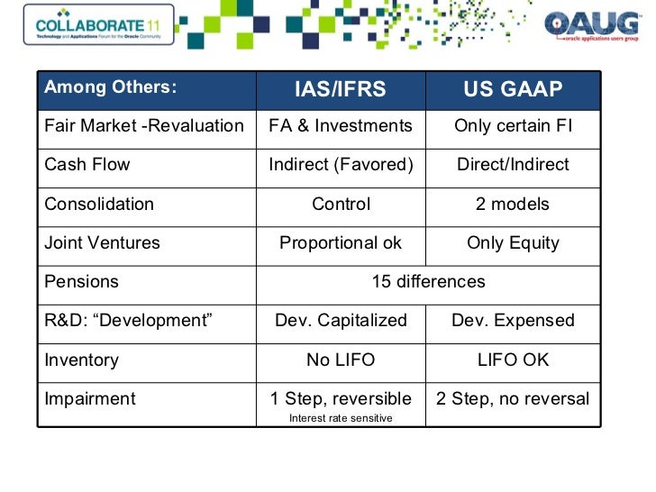 major differences between ias ifrs and us 2 rules vs principles a major difference between ifrs and gaap accounting is  the methodology used to assess the accounting process gaap focuses on.