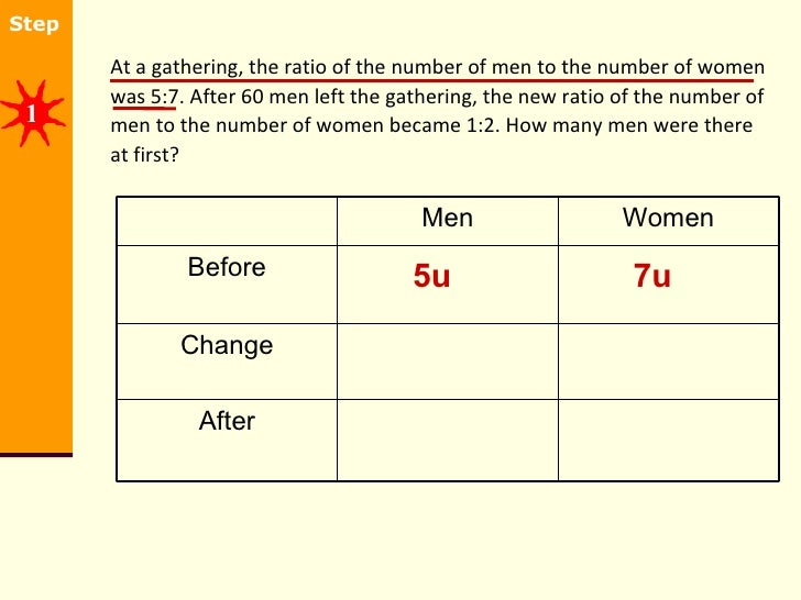 <ul><li>At a gathering, the ratio of the number of men to the number of women was 5:7. After 60 men left the gathering, th...