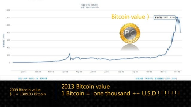 bitcoin value will drop