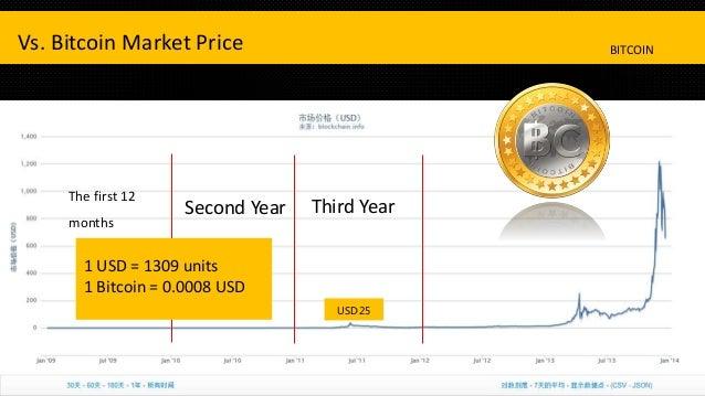 Utoken vs bitcoin stock price