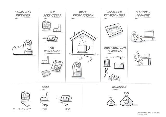 design thinking デザイン思考