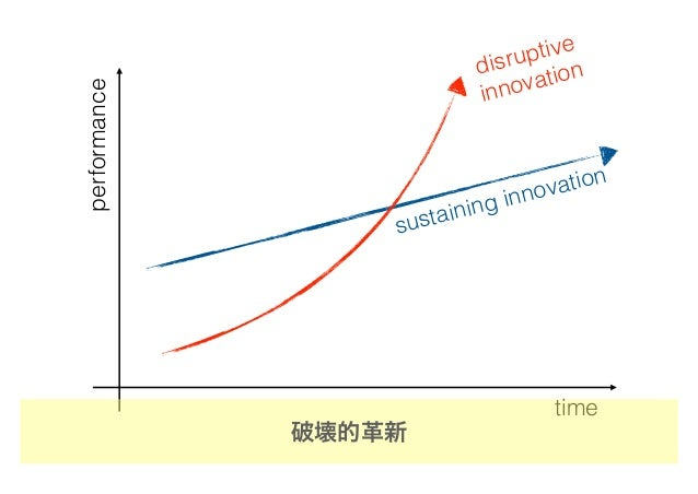 time performance sustaining innovation disruptive innovation 破壊的革新