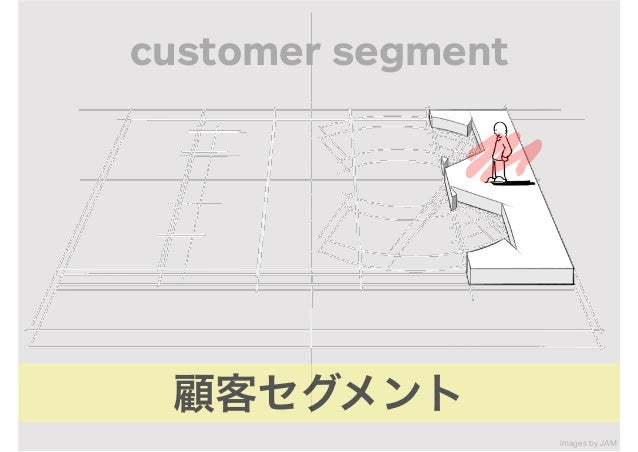 !69 ビジネスモデルキャンバス VALUE PROPOSITION RELATIONSHIP CUSTOMER SEGMENTS CHANNELS KEY ACTIVITIES KEY RESOURCES KEY PARTNERS COST ...