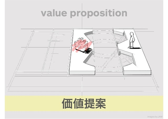 A VALUE PROPOSITION A CHANNEL A CUSTOMER TARGET A REVENUE STREAM RELATIONSHIP A RESOURCE COST A PARTNER AN ACTIVITY ANOTHE...