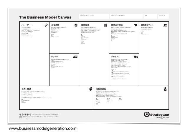!86 images by Mathilde 価値提案 顧客との関係 コスト構造 主要な活動 チャンネル主要リソース 収益の流れ 顧客セグメントパートナー
