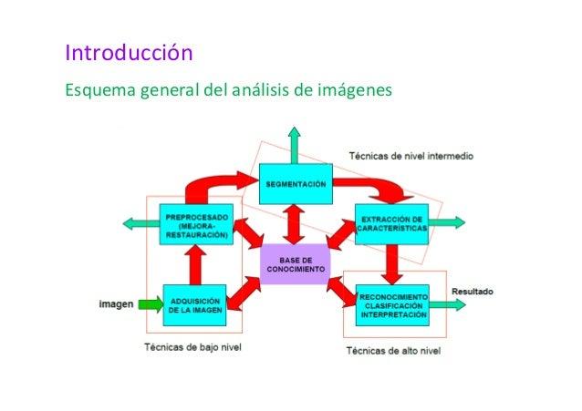 Introducción  Esquema general del análisis de imágenes