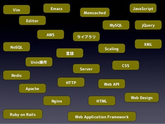 EditorMySQL言語ScalingNoSQLMemcachedEmacs JavaScriptServerApacheNginxAWSUnix操作Web APIライブラリHTTPHTMLCSSjQueryVimRuby on RailsW...