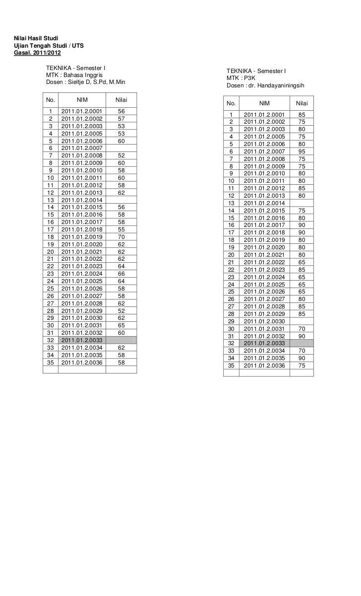 Nilai Hasil StudiUjian Tengah Studi / UTSGasal. 2011/2012           TEKNIKA - Semester I                                  ...
