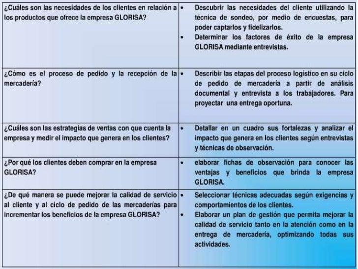    Objetivos de Investigación   Preguntas de Investigación   Justificación de Investigación