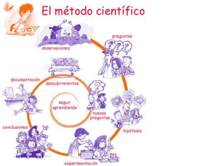    VERBO + CONTENIDO + MEDIO o ESTRATEGIA   EJEMPLO:   identificar las funciones del supervisor de    equipos de protec...