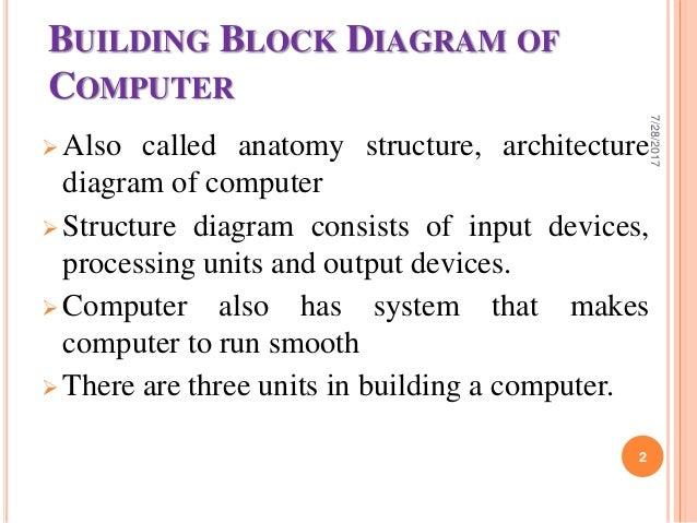 building block diagram of computer uttar tamang yadav prasai 7/28/2017 1