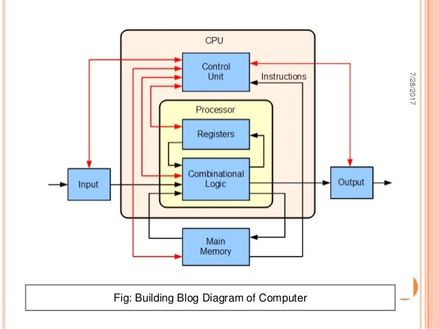 building block diagram of computer process of cpu input unit pr rh slideshare net building block model diagram building block diagram describing your backend and frontend tech stack