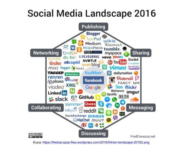 Sosiaalisen Median Sovellukset