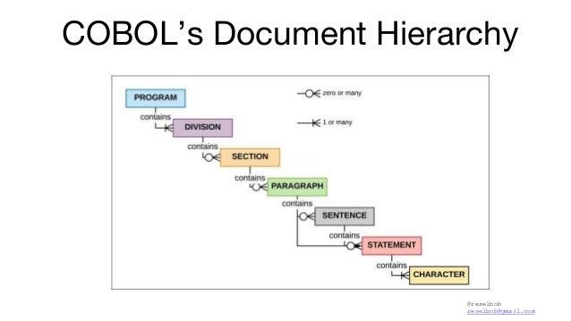 @reselbob reselbob@gmail.com COBOL's Document Hierarchy