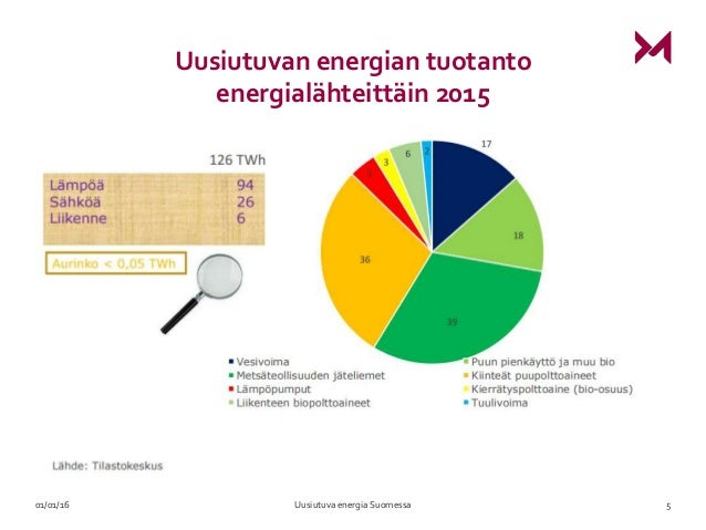 Uusiutuva Energia Suomessa
