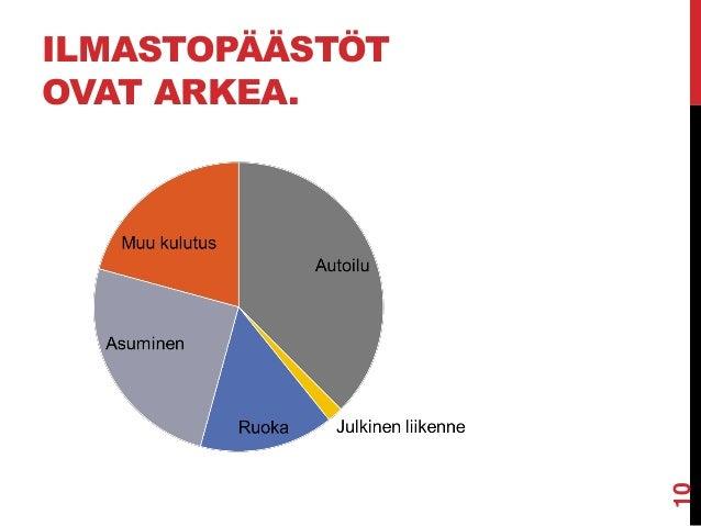 ILMASTOPÄÄSTÖT OVAT ARKEA.  10