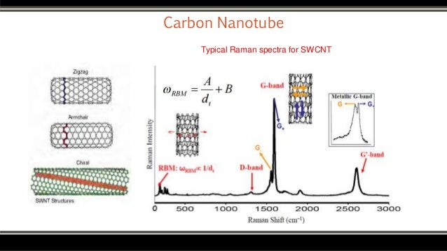 raman spectroscopy carbon nanotubes thesis Raman spectroscopy of graphene and graphite: disorder, electron–phonon coupling of fullerenes [5] and carbon nanotubes [6–8], and mastering.