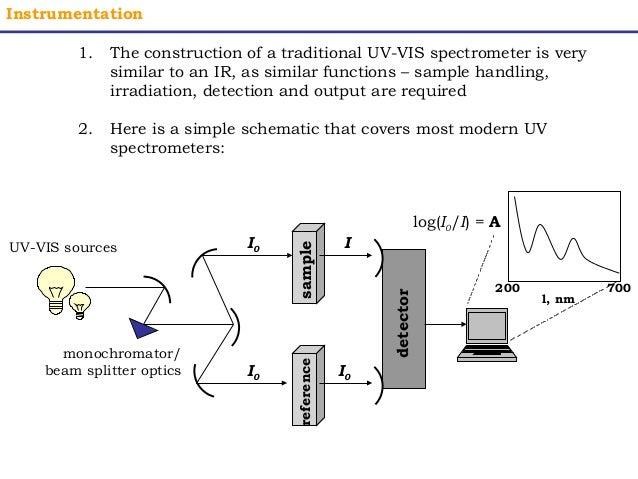 UV Visible Spectroscopy on uv zee flow cell diagram, uv water purification diagram, uv disinfection diagram, uv rays on skin diagram, uv sterilizer diagram,